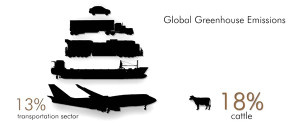 greenhouse-gas-emission-global-13-transport-18-cattle_600p_WEB.jpg